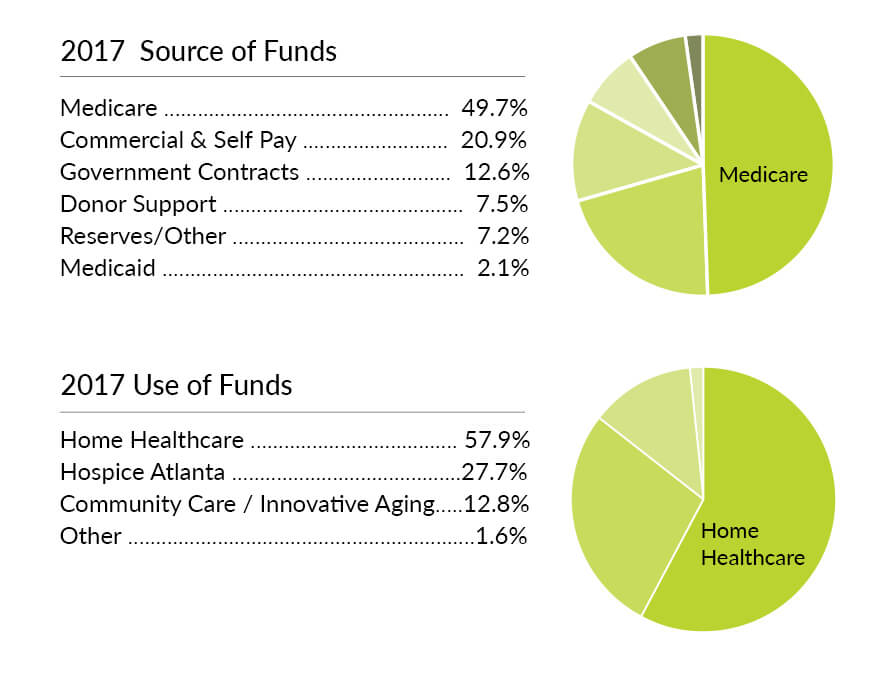 2017 Source and Use of Funds